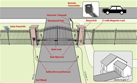automatic swing gate systems driveway gate on pinterest gates driveway iron gates