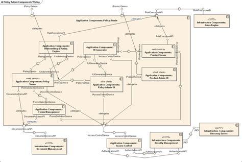 draw component diagram component diagram