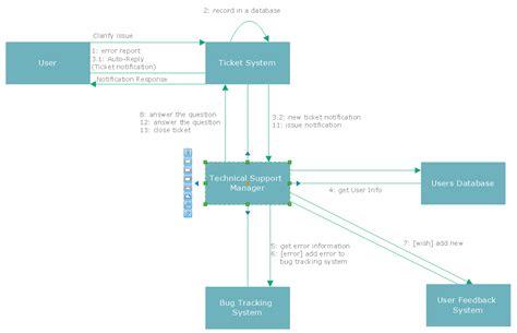 uml flowchart diagram uml flowchart symbols