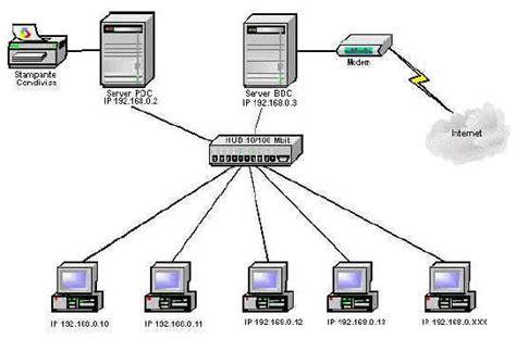 server ufficio progettare una rete locale