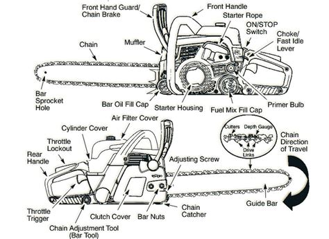 poulan thing chainsaw parts diagram poulan pro pp5020av best chainsaw diagram best chainsaw