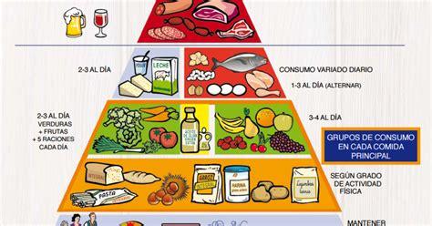 paritaria de alimenticia 2016 la nueva pir 225 mide nutricional la dieta alea blog de