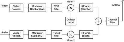 netbeans plantuml tutorial gambar diagram blok osiloskop image collections how to