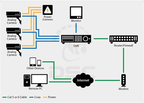 cctv wiring diagram connection cctv get free image about