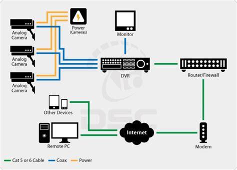 Cctv Analog analog cameras dvr hikvision cctv installations