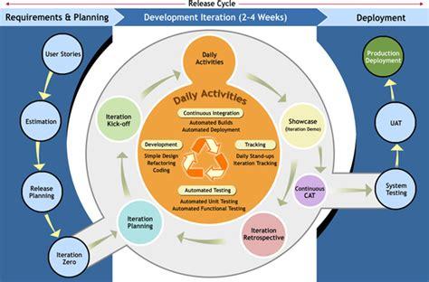 agile testing methodology diagram development process pquest technologies