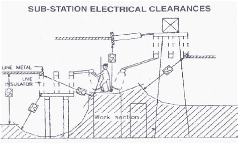 sectional clearance in switchyard influence of electric field and clearances in ehv ais