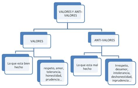 preguntas sobre valores personales etica y valores humanos los valores y antivalores