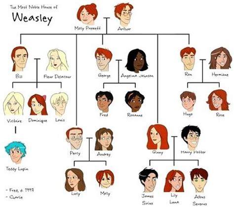 harry potter coloring book sainsburys hogwarts alumni weasley family tree