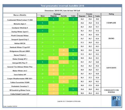 gomme invernali test gomme invernali 205 55r16 il test di autobild pneuzilla
