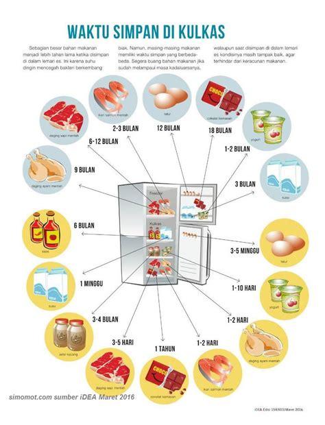 Lemari Es Untuk Asi ini dia batas masa simpan makanan di dalam kulkas simomot