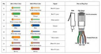 cat 5 color code cat 5 wall wiring diagram also rj45 to cat get free