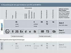 Innovationen: EC-Ventilatoren, Motoren und Pumpen von ebm ... Explosionsgruppe