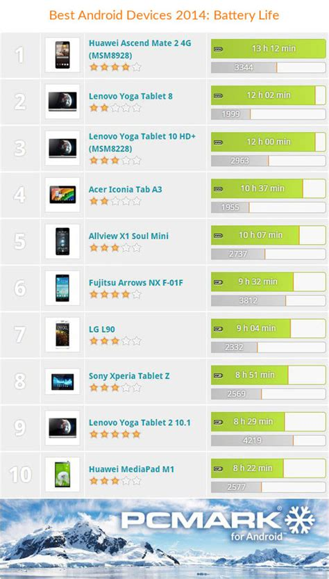 my android devices top 10 android devices performance gaming and battery