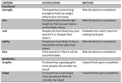 design success criteria criteria to evaluate success vac press skateboard