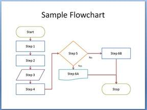 Template Of A Flow Chart flowchart template new calendar template site