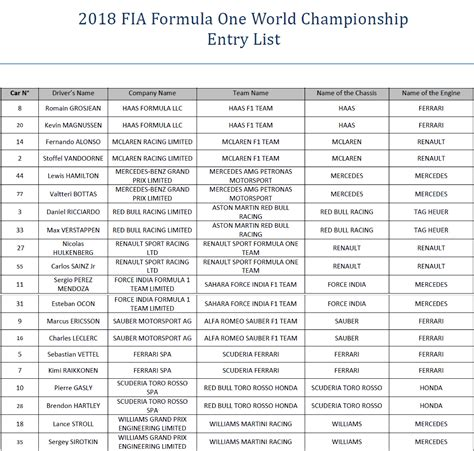 one list 2018 f1 entry list federation internationale de l automobile