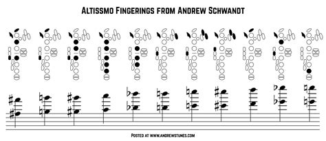 saxophone chart tenor altissimo chart images search