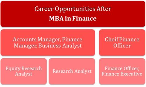 Career Options After Mba In Banking And Finance mba in finance a guide for the right choice