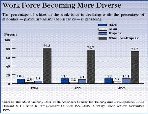 workforce diversity research papers workforce diversity research papers diversity in the