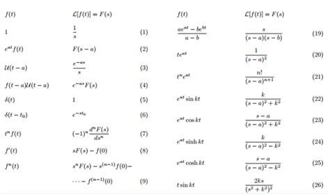 laplace transform table definition exles maths