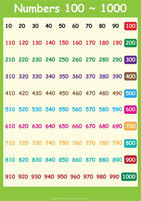 one thousand 1 1000 number chart 1000 number chart classroom