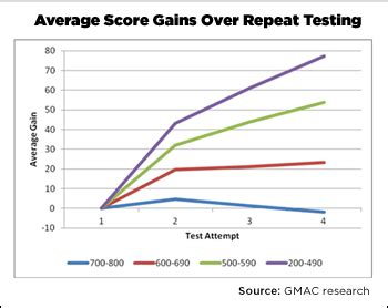 Mba Score Range by Demystifying The Gmat Repeat Testing