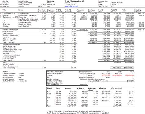 cap table template biotech start up