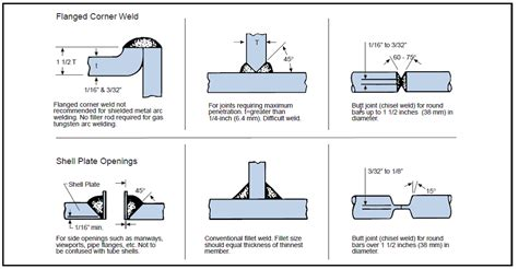joint design definition weld joint design
