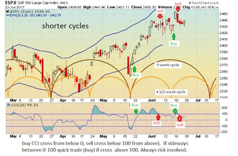 swing trade cycles swing trade cycles june 26 2017 weekly outlook