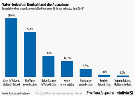 Smart Home Design by Infografik V 228 Ter Teilzeit In Deutschland Die Ausnahme