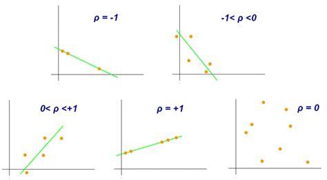 test di pearson pearson correlation coefficient r intro to statistical