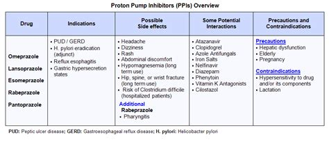 Proton Inhibitor List by Educate Peptic Ulcer Disease Overview