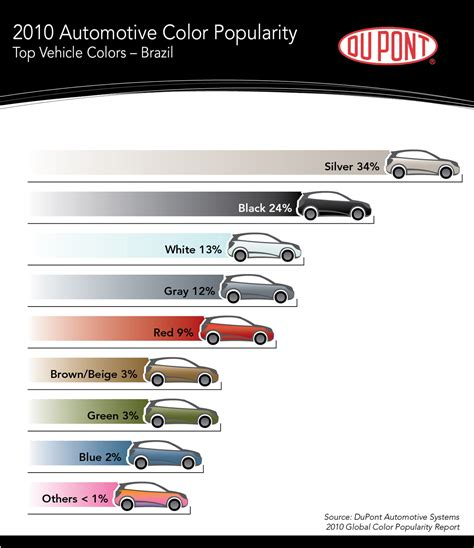 most common car color silver the most popular new car colour photos 1 of 15