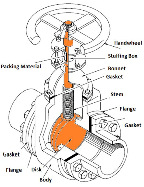gate valve diagram types of valves mechanicstips