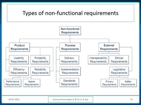 software requirement software requirements analysis and specification