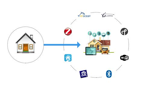 home automation protocols for the of things