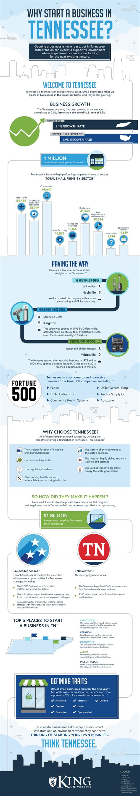 Start A Business Or Get An Mba by Why Start A Business In Tennessee