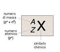 perchè si chiama tavola periodica senex intellectus numero atomico isotopo e numero di massa