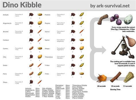 dino kibble recipes cheatsheet ark survival evolved