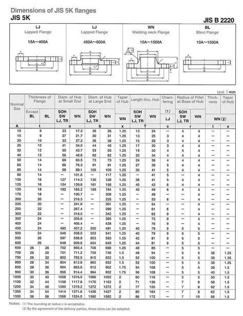 Flange Pvc 5 Jis 10k neelcon steel products types of flanges jis flange