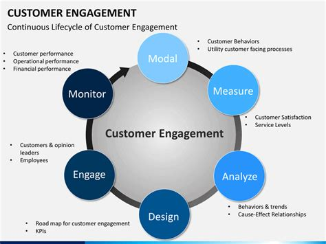 customer experience vs customer engagement a customer engagement powerpoint template sketchbubble