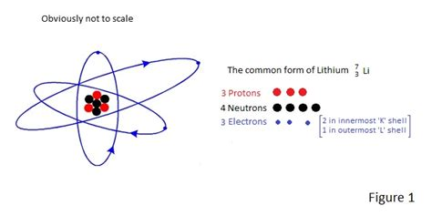 the number of protons in lithium the atom and radioacivity