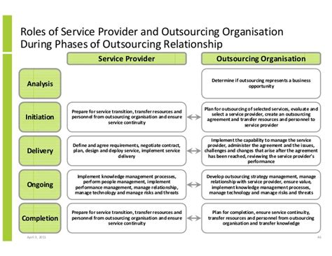 managed service provider contract template structured approach to implementing and operating