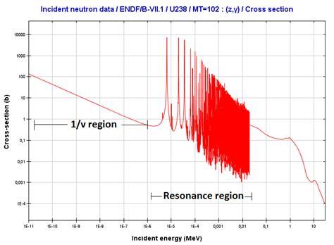 Capture Cross Section by Neutron Capture Radiative Capture Nuclear Power