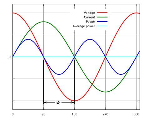 energy pattern factor formula power factor wikipedia