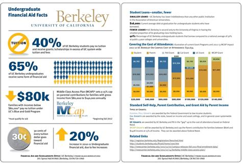 How Much Is The Application Fee For Berkeley Mba Program by Pin By Uc Berkeley Admissions On Facts