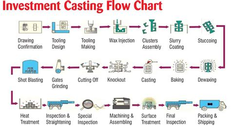 sand casting pattern making pdf capabilities investment casting in pune manufacturer