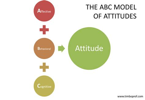the abc of employee experience what s in it for hr competences skills knowledge attitudes