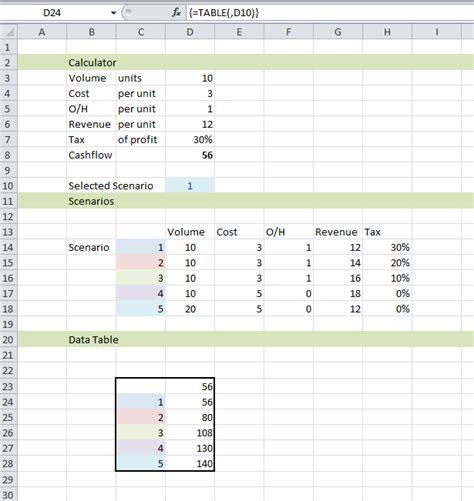 Modeling What S A Simple Way To Do Sensitivity Analysis In Excel Super User Sensitivity Analysis Excel Template